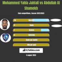 Mohammed Yahia Jahfali vs Abdullah Al Shamekh h2h player stats