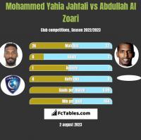 Mohammed Yahia Jahfali vs Abdullah Al Zoari h2h player stats