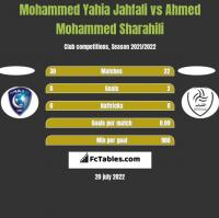 Mohammed Yahia Jahfali vs Ahmed Mohammed Sharahili h2h player stats