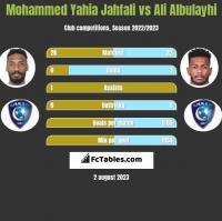 Mohammed Yahia Jahfali vs Ali Albulayhi h2h player stats