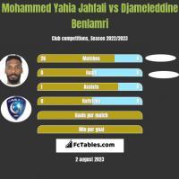 Mohammed Yahia Jahfali vs Djameleddine Benlamri h2h player stats