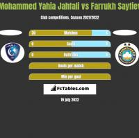Mohammed Yahia Jahfali vs Farrukh Sayfiev h2h player stats