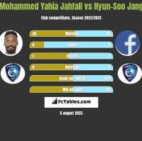 Mohammed Yahia Jahfali vs Hyun-Soo Jang h2h player stats