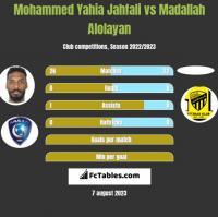 Mohammed Yahia Jahfali vs Madallah Alolayan h2h player stats