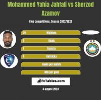 Mohammed Yahia Jahfali vs Sherzod Azamov h2h player stats