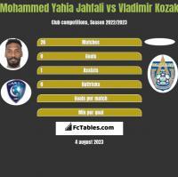 Mohammed Yahia Jahfali vs Vladimir Kozak h2h player stats