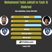 Mohammed Yahia Jahfali vs Yasir Al Shahrani h2h player stats