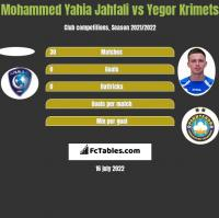 Mohammed Yahia Jahfali vs Yegor Krimets h2h player stats