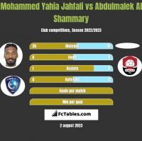 Mohammed Yahia Jahfali vs Abdulmalek Al Shammary h2h player stats