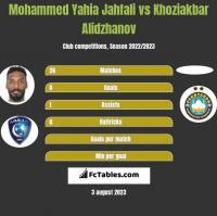 Mohammed Yahia Jahfali vs Khoziakbar Alidzhanov h2h player stats