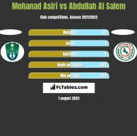 Mohanad Asiri vs Abdullah Al Salem h2h player stats