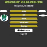 Mohanad Asiri vs Alaa Abdul-Zahra h2h player stats