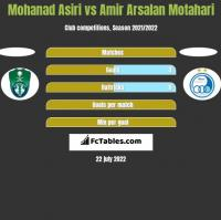 Mohanad Asiri vs Amir Arsalan Motahari h2h player stats