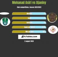 Mohanad Asiri vs Djaniny h2h player stats