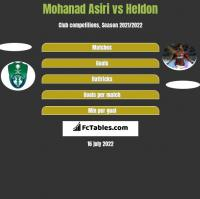 Mohanad Asiri vs Heldon h2h player stats