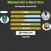 Mohanad Asiri vs Marco Perez h2h player stats