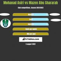 Mohanad Asiri vs Mazen Abu Shararah h2h player stats