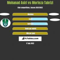 Mohanad Asiri vs Morteza Tabrizi h2h player stats