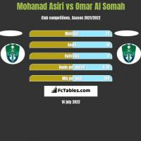 Mohanad Asiri vs Omar Al Somah h2h player stats