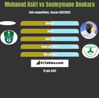 Mohanad Asiri vs Souleymane Doukara h2h player stats