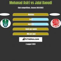 Mohanad Asiri vs Jalal Daoudi h2h player stats