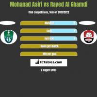Mohanad Asiri vs Rayed Al Ghamdi h2h player stats