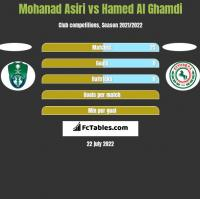 Mohanad Asiri vs Hamed Al Ghamdi h2h player stats