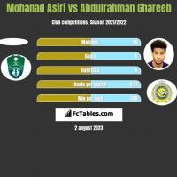 Mohanad Asiri vs Abdulrahman Ghareeb h2h player stats