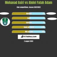 Mohanad Asiri vs Abdel Fatah Adam h2h player stats