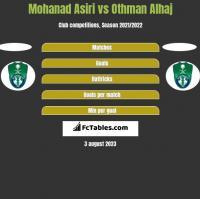 Mohanad Asiri vs Othman Alhaj h2h player stats