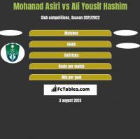 Mohanad Asiri vs Ali Yousif Hashim h2h player stats