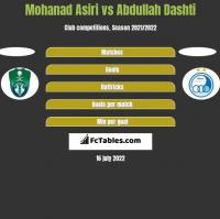 Mohanad Asiri vs Abdullah Dashti h2h player stats