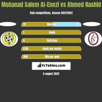 Mohanad Salem Al-Enezi vs Ahmed Rashid h2h player stats