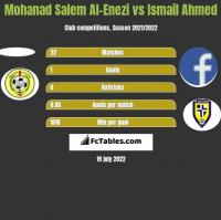 Mohanad Salem Al-Enezi vs Ismail Ahmed h2h player stats