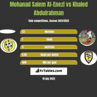 Mohanad Salem Al-Enezi vs Khaled Abdulrahman h2h player stats