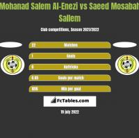 Mohanad Salem Al-Enezi vs Saeed Mosabah Sallem h2h player stats