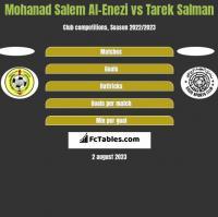 Mohanad Salem Al-Enezi vs Tarek Salman h2h player stats
