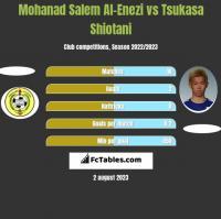 Mohanad Salem Al-Enezi vs Tsukasa Shiotani h2h player stats