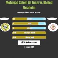 Mohanad Salem Al-Enezi vs Khaled Ebraheim h2h player stats