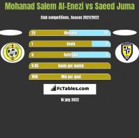 Mohanad Salem Al-Enezi vs Saeed Juma h2h player stats