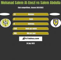 Mohanad Salem Al-Enezi vs Salem Abdulla h2h player stats