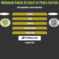 Mohanad Salem Al-Enezi vs Pedro Correia h2h player stats