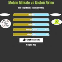 Mohau Mokate vs Gaston Sirino h2h player stats
