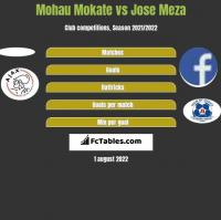 Mohau Mokate vs Jose Meza h2h player stats