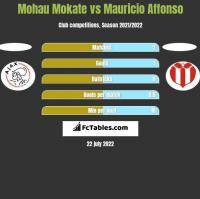 Mohau Mokate vs Mauricio Affonso h2h player stats