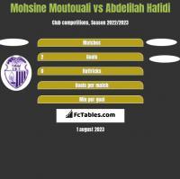 Mohsine Moutouali vs Abdelilah Hafidi h2h player stats