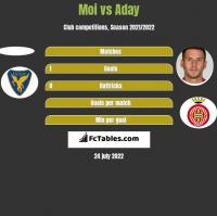 Moi vs Aday h2h player stats