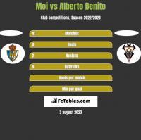 Moi vs Alberto Benito h2h player stats