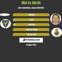 Moi vs Alexis h2h player stats