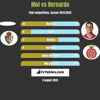 Moi vs Bernardo h2h player stats